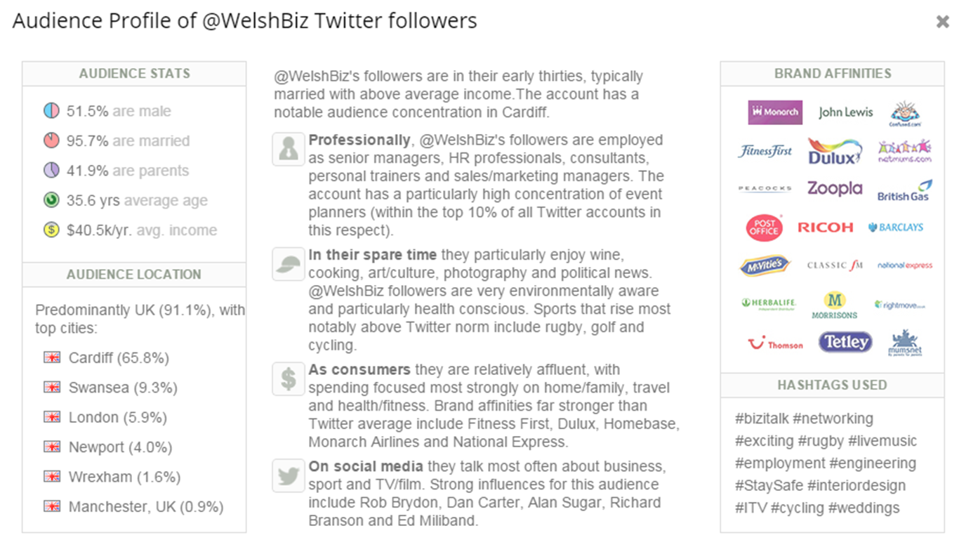 Demographics of @WelshBiz followers
